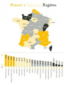 Is everybody happy? Despite the image that many French have of it  being a depressing and cold place, the Nord-pas-de-Calais region comes out on top, while the Corsicans and the Normans are amongst the least contented.
