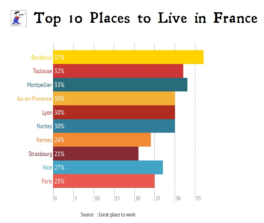 top ten of places to live and work in france tootlafrance